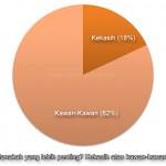 82% Pasangan Lebih Mementingkan Kawan-Kawan Daripada Kekasih Sendiri